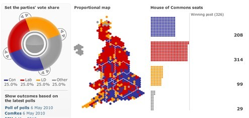 Election Prediction UK 2010